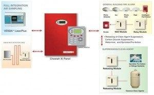 Fike Cheetah Xi Fire System