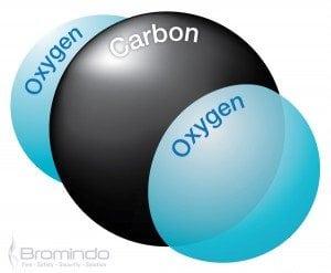 media CO2